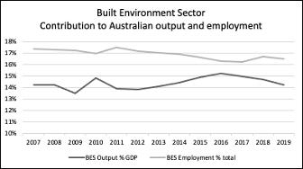 Australia built environment