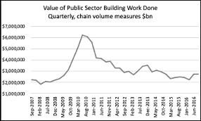 global financial crisis and Australian construction