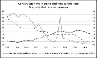 Australia construction interest rates