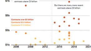 More Data on Australian Contractors
