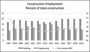 Industry shares of Construction employment