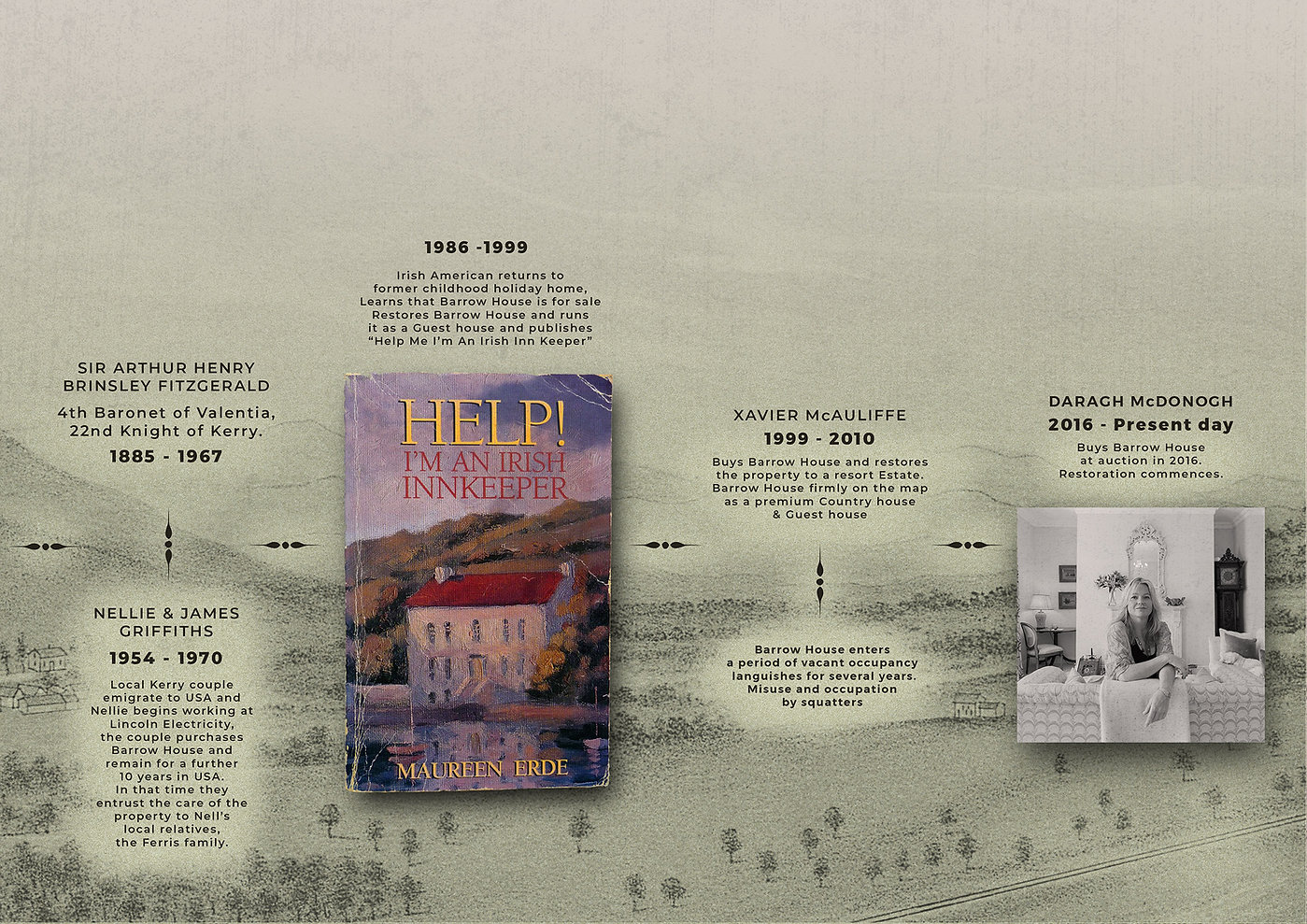 A pictoral timeline of the ownership of