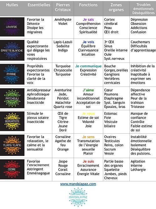 Tableaux  Chakras-Pierres-Huiles essentielles