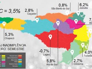 Santa Catarina registra alta de 3,5% na inadimplência, aponta Facisc e Boa Vista
