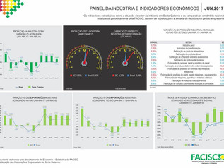FACISC destaca crescimento econômico de 14,5% para o setor de comércio em SC