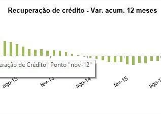 Boa Vista SCPC: recuperação de crédito sobe 5,3% em agosto