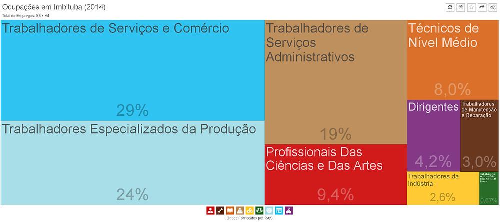 Ocupações em Imbituba (2014) Fonte: RAIS