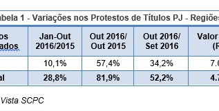 Títulos protestados acumulam alta de 28,8% no ano, segundo Boa Vista SCPC/FACISC