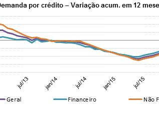 Boa Vista SCPC: Demanda por crédito do consumidor sobe 1,4% em janeiro