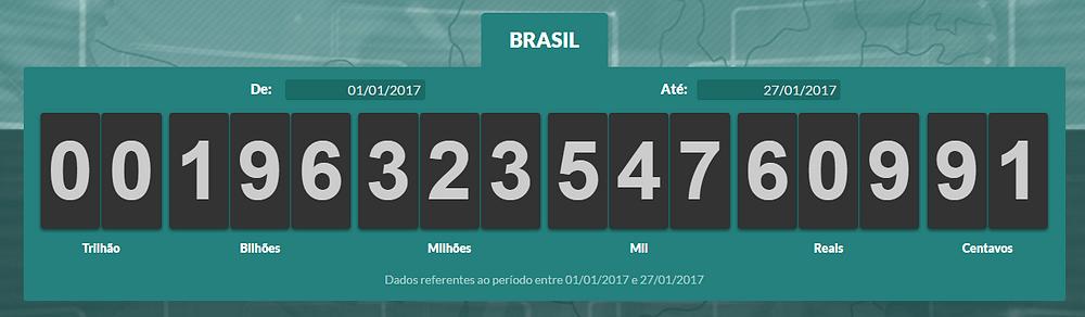 Impostômetro já marcava R$ 196 bilhões às 9h30