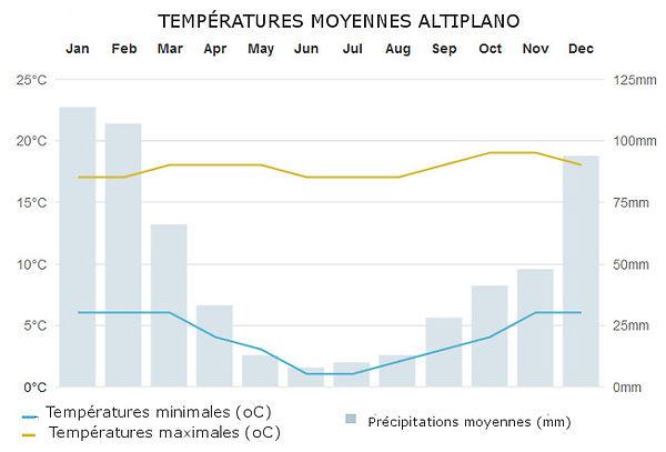 meteo temperatures la paz bolivie