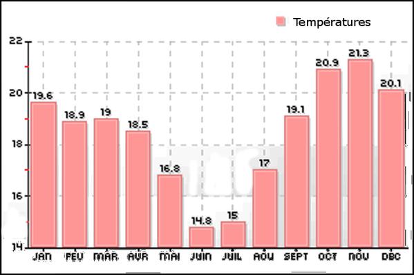 meteo temperatures sucre bolivie