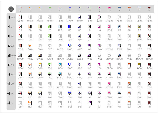 Aprender idioma coreana (alfabeto)