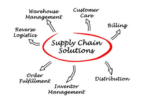 3PL Supply Chain Solutions