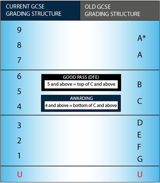 bridge elite cambridge IGCSE GCSE grading structure