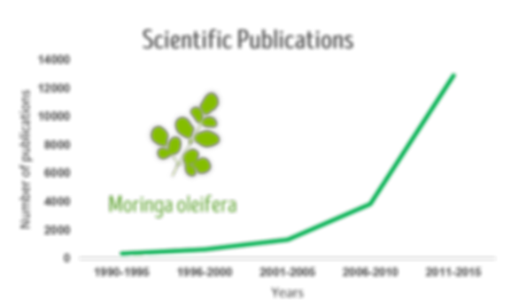 Scientific publications about moringa have more than triplied