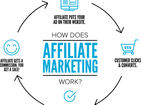 How to start out Affiliate selling with No Money