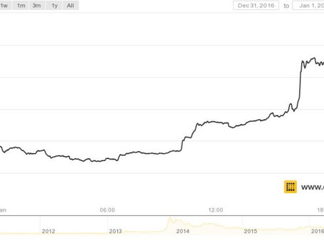 Bitcoin Price Over $1,000