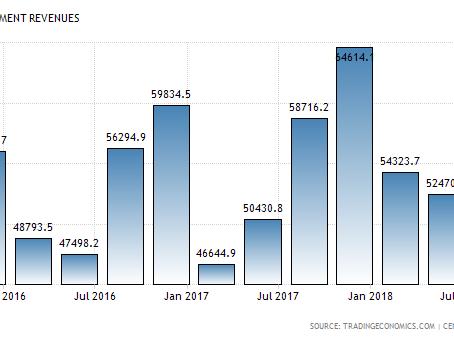 REVENUE INCREASE IN MALAYSIA 2018