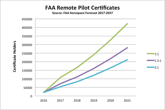 FAA Forecasting Exponential Growth in Commercial Drone Licenses