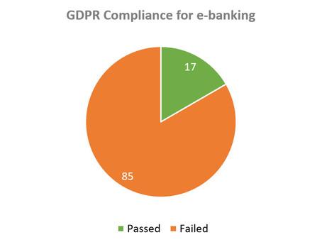 Banche: il 97% rischia il furto di dati sensibili