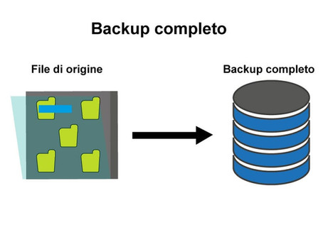 Backup dei dati: cos'è, a cosa serve e le soluzioni per farlo, anche sul cloud