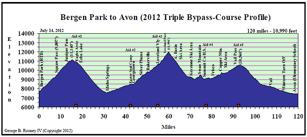 2012 Triple Bypass Elevation Profile