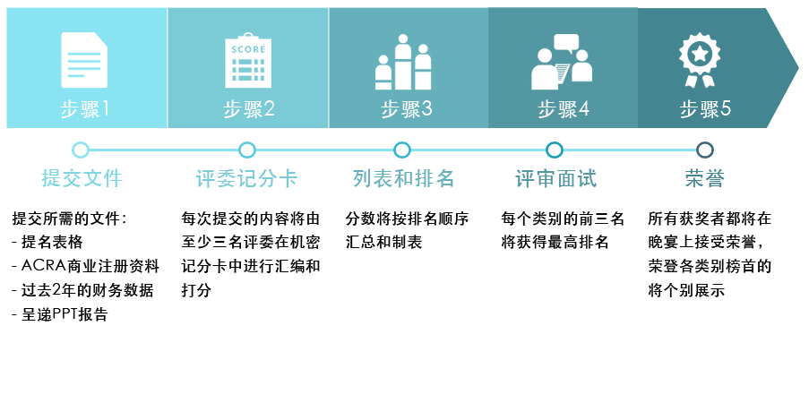 5_steps_chinese1.png