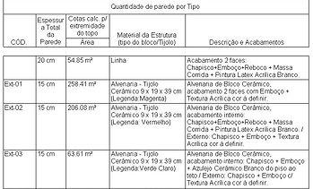 Tabela dequantidades em BIM do Ibiza