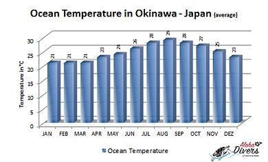Temperatura da água de Okinawa nos 12 meses
