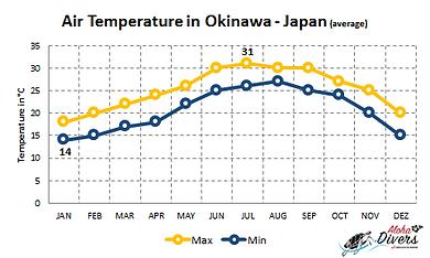 Tempratura do ar d Okinawa nos 12 meses