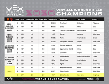vex-robotics-virtual-world-skills-champions.png