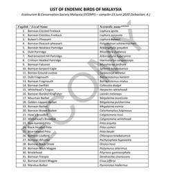 List of Endemic Malaysian Birds