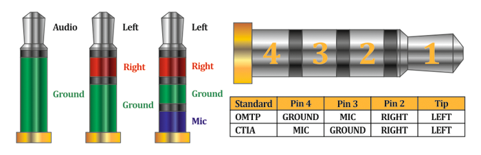 3.5mm connectors alignment