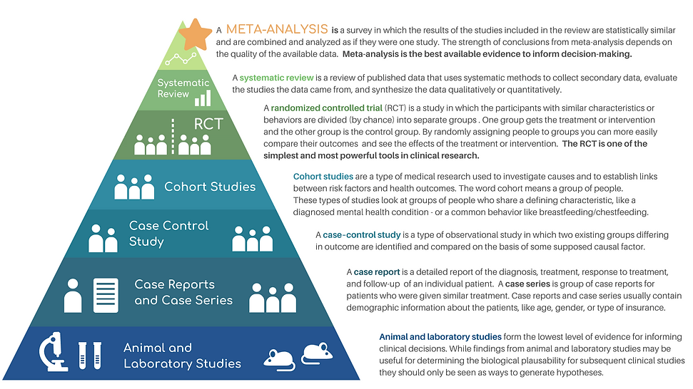 levels of evidence_APHR website.png