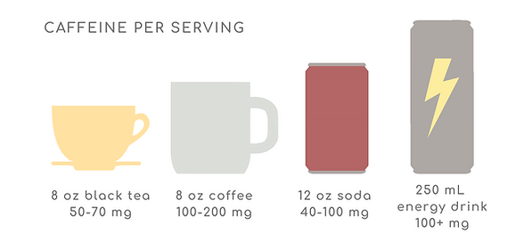 caffeine servings.png