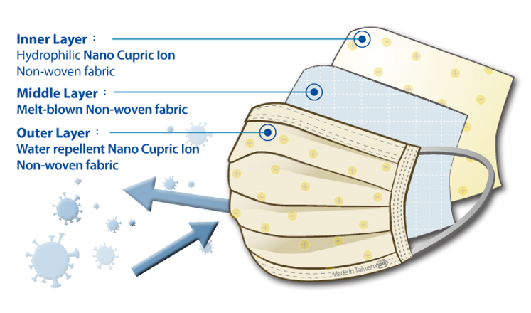 Nano Curric Ion Medical Mask(3layer)2.png
