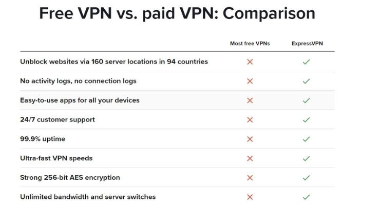 Express VPN Free bs Paid