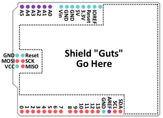 Каждый Arduino Shield будет иметь одинаковый форм-фактор,  все, что вам нужно добавить, это мужество