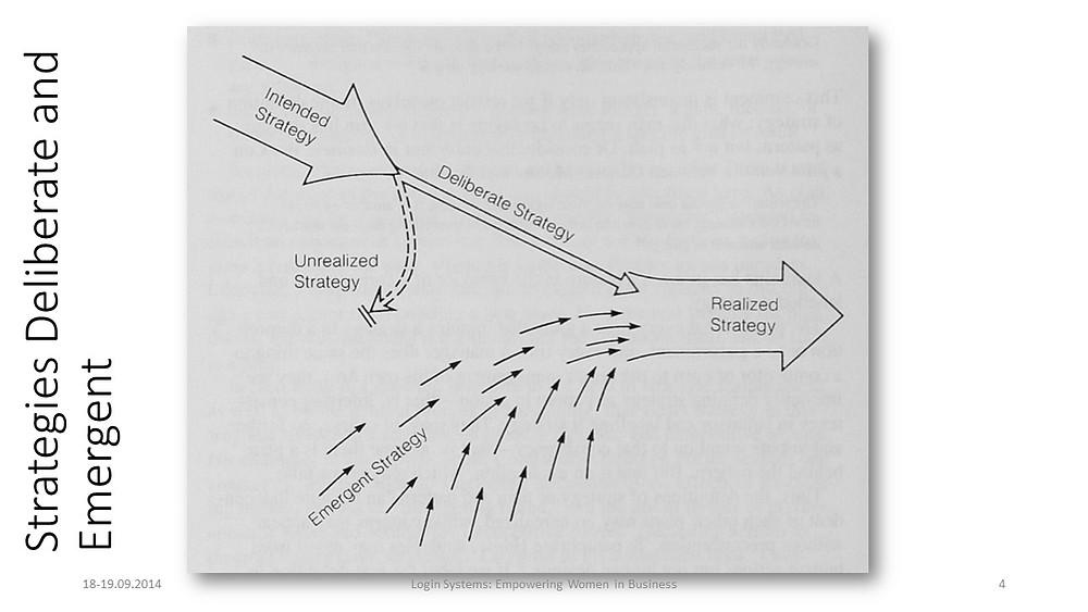 Стратегија, Минцберг, Mintzberg