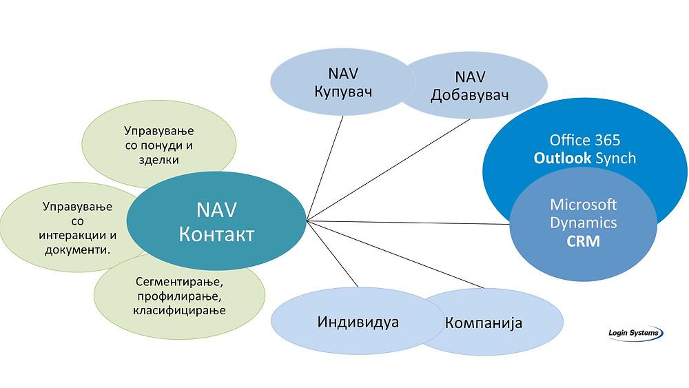 NAV Contact, контакт во NAV