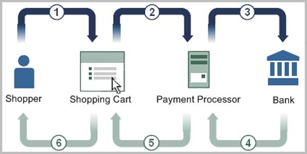 Процес на купување, продавање и плаќање преку PayPal