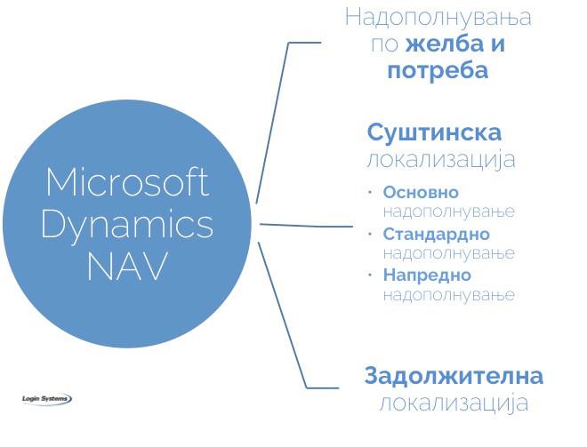 Надополнување, македонска локализација, Dynamics NAV