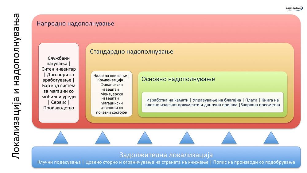 Локализација и надополнувања, Логин Системи, Dynamics NAV