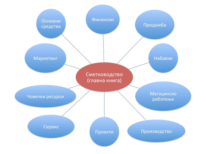 софтвер сметководство, модули ЕРП, деловно работење