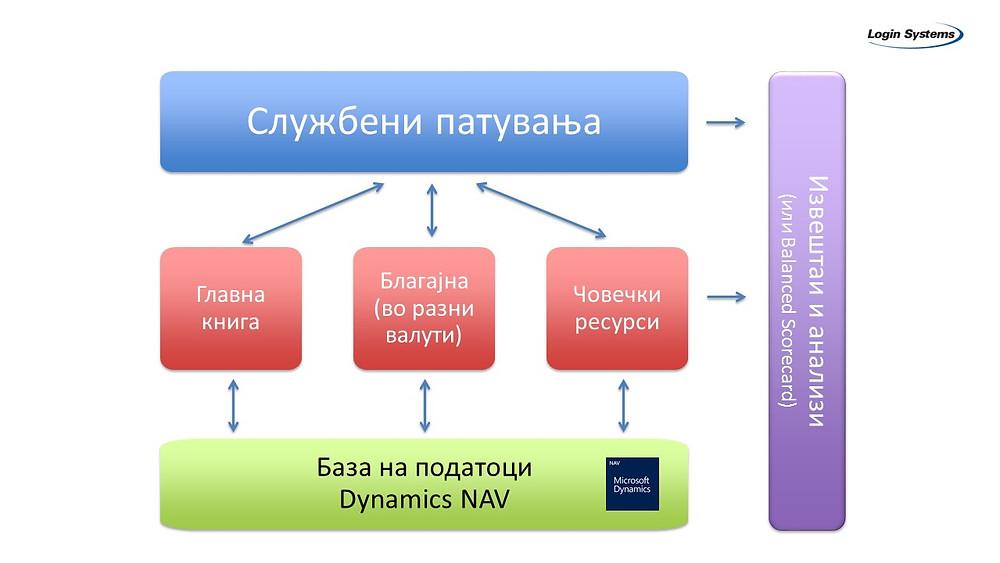 Dynamics NAV, Службени патувања