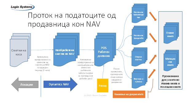Малопродажба, архитектура, Логин Системи, ЕРП, НАВ