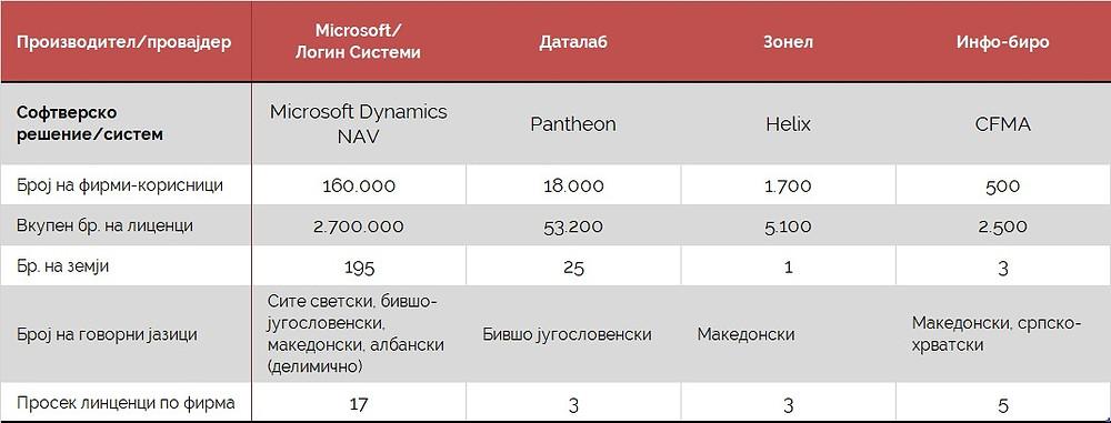 Рекапитулар на софтверите според параметрите од интерес
