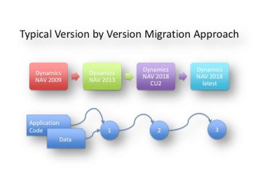 Типичен приод кон надградба на ERP систем