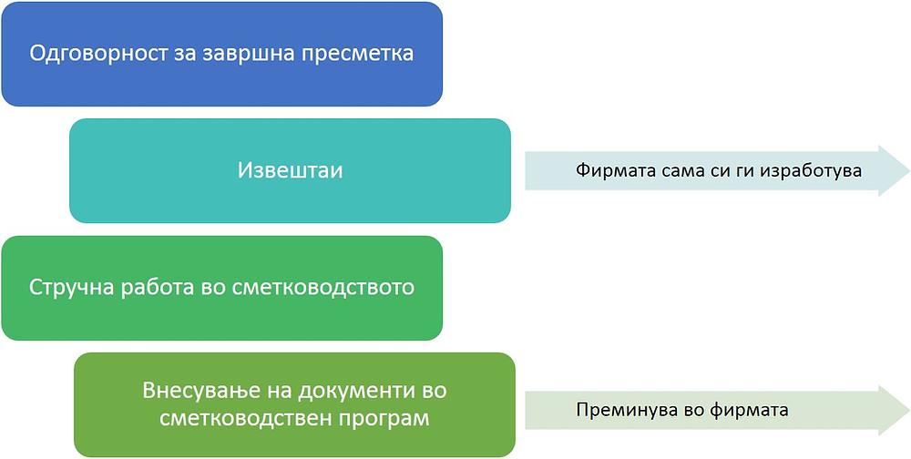 Преминување на дел од услугите кон фирмите - корисници на ERP решенија
